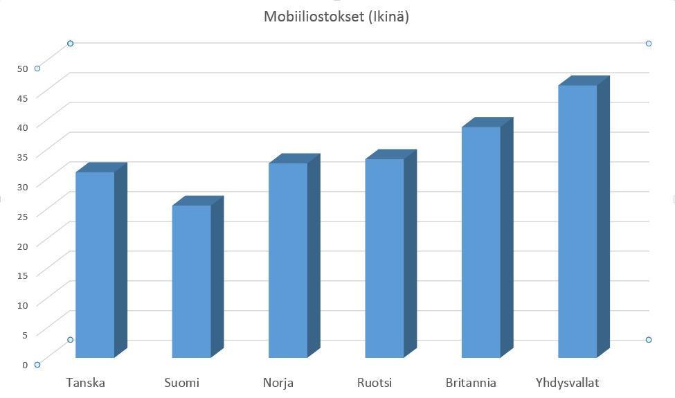 Mobiiliostokset