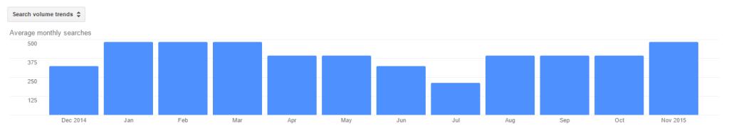 Kysyntä ja hakutrendit - Google AdWords