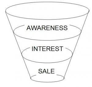 Konversio-optimointi ja myyntisuppilo