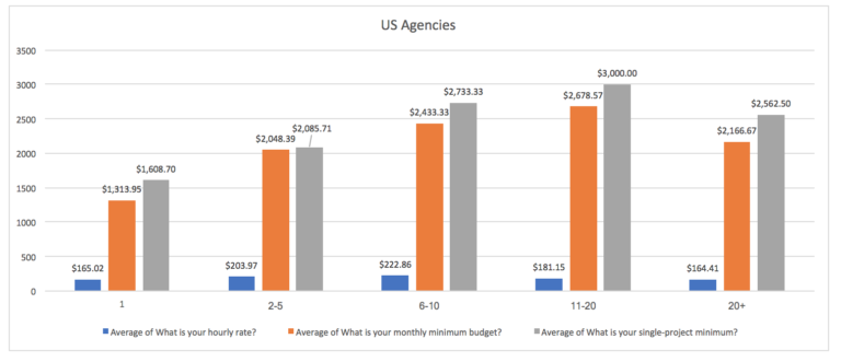 Digitoimistojen hinnat - USA
