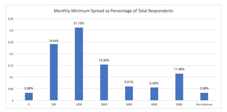 Digitoimistojen hinnat ja minimi kuukausihinta