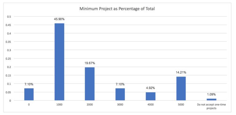 Digitoimistojen hinnat ja projektin minimihinta