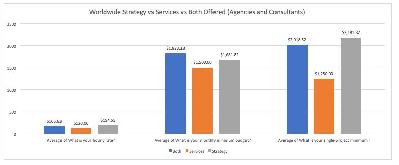 Digitoimistojen hinnat - Strategia ja toteutus