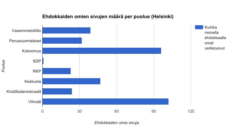 Vihreillä ehdokkailla eniten verkkosivuja Helsingissä.