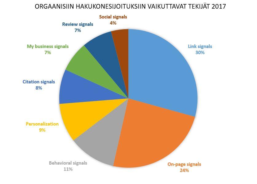 Paikallinen hakukoneoptimointi - sijoituksiin vaikuttavat tekijät 2017