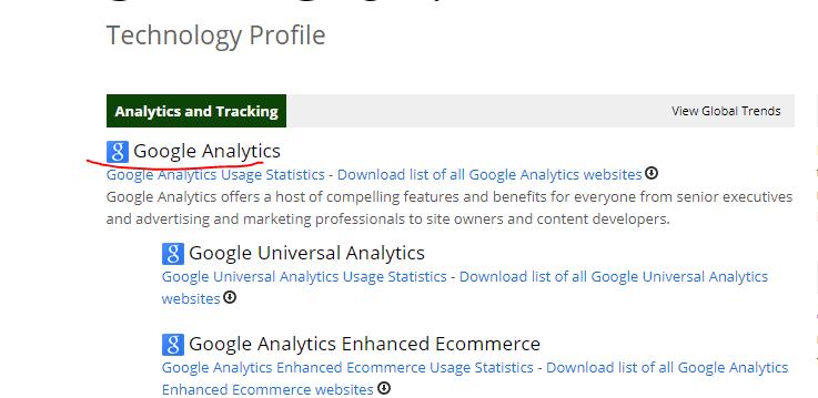 Tarkasta Google Analytics asennus Builtwith.com:lla